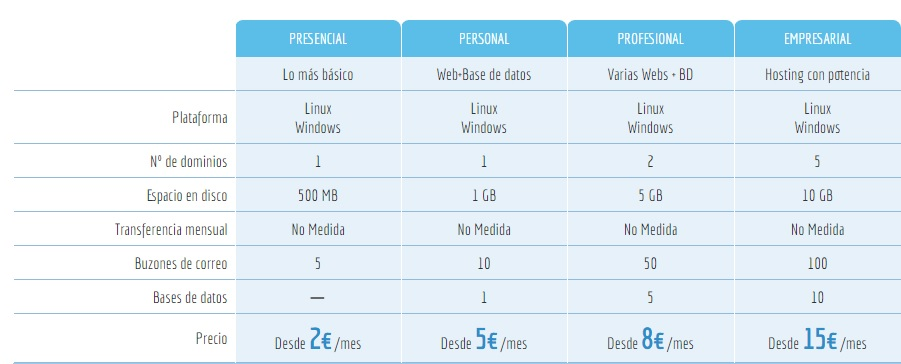Planes de Hosting disponibles en Hostigal